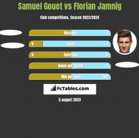 Samuel Gouet vs Florian Jamnig h2h player stats