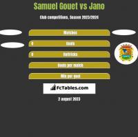 Samuel Gouet vs Jano h2h player stats