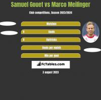 Samuel Gouet vs Marco Meilinger h2h player stats