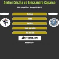 Andrei Cristea vs Alessandro Caparco h2h player stats