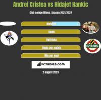 Andrei Cristea vs Hidajet Hankic h2h player stats