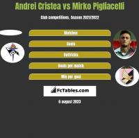 Andrei Cristea vs Mirko Pigliacelli h2h player stats