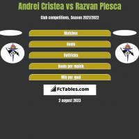 Andrei Cristea vs Razvan Plesca h2h player stats