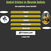 Andrei Cristea vs Ricardo Batista h2h player stats
