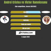 Andrei Cristea vs Victor Ramniceanu h2h player stats