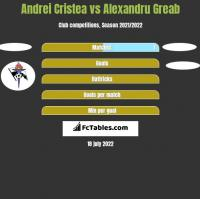 Andrei Cristea vs Alexandru Greab h2h player stats