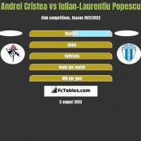 Andrei Cristea vs Iulian-Laurentiu Popescu h2h player stats