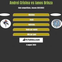 Andrei Cristea vs Ianos Brinza h2h player stats