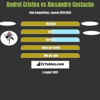 Andrei Cristea vs Alexandru Costache h2h player stats