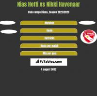 Nias Hefti vs Nikki Havenaar h2h player stats