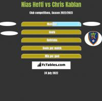 Nias Hefti vs Chris Kablan h2h player stats