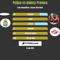 Pejino vs Quincy Promes h2h player stats