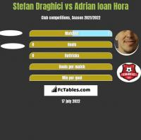 Stefan Draghici vs Adrian Ioan Hora h2h player stats