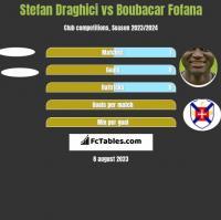 Stefan Draghici vs Boubacar Fofana h2h player stats