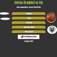 Stefan Draghici vs Ely h2h player stats