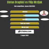 Stefan Draghici vs Filip Mrzljak h2h player stats