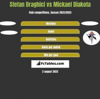 Stefan Draghici vs Mickael Diakota h2h player stats