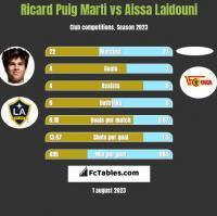 Ricard Puig Marti vs Aissa Laidouni h2h player stats
