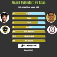 Ricard Puig Marti vs Allan h2h player stats