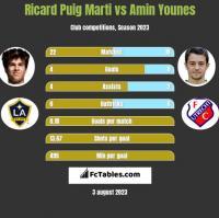 Ricard Puig Marti vs Amin Younes h2h player stats