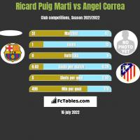 Ricard Puig Marti vs Angel Correa h2h player stats