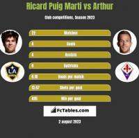 Ricard Puig Marti vs Arthur h2h player stats