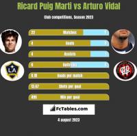 Ricard Puig Marti vs Arturo Vidal h2h player stats