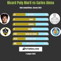 Ricard Puig Marti vs Carles Alena h2h player stats