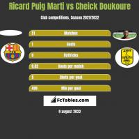 Ricard Puig Marti vs Cheick Doukoure h2h player stats