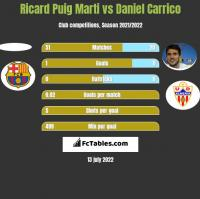Ricard Puig Marti vs Daniel Carrico h2h player stats