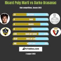 Ricard Puig Marti vs Darko Brasanac h2h player stats