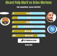 Ricard Puig Marti vs Dries Mertens h2h player stats