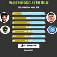 Ricard Puig Marti vs Elif Elmas h2h player stats