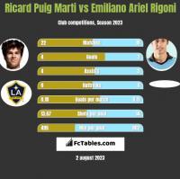 Ricard Puig Marti vs Emiliano Ariel Rigoni h2h player stats