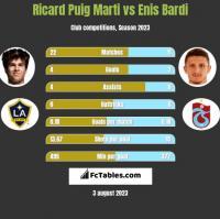 Ricard Puig Marti vs Enis Bardi h2h player stats