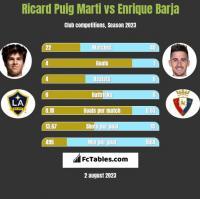 Ricard Puig Marti vs Enrique Barja h2h player stats
