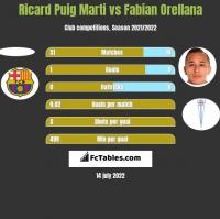 Ricard Puig Marti vs Fabian Orellana h2h player stats
