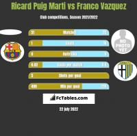 Ricard Puig Marti vs Franco Vazquez h2h player stats