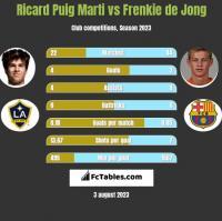 Ricard Puig Marti vs Frenkie de Jong h2h player stats