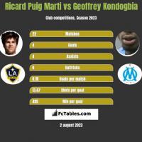 Ricard Puig Marti vs Geoffrey Kondogbia h2h player stats