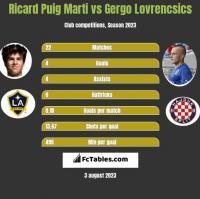 Ricard Puig Marti vs Gergo Lovrencsics h2h player stats