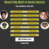 Ricard Puig Marti vs Hector Herrera h2h player stats