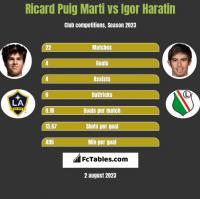 Ricard Puig Marti vs Igor Haratin h2h player stats