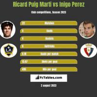 Ricard Puig Marti vs Inigo Perez h2h player stats