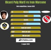 Ricard Puig Marti vs Ivan Marcone h2h player stats