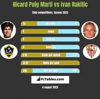Ricard Puig Marti vs Ivan Rakitić h2h player stats
