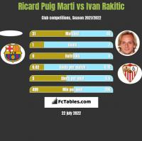 Ricard Puig Marti vs Ivan Rakitic h2h player stats