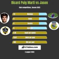 Ricard Puig Marti vs Jason h2h player stats