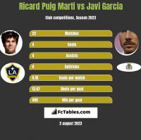 Ricard Puig Marti vs Javi Garcia h2h player stats