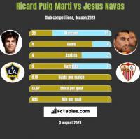 Ricard Puig Marti vs Jesus Navas h2h player stats